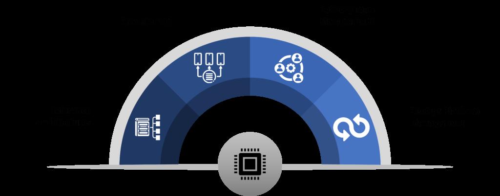 CoE Platform