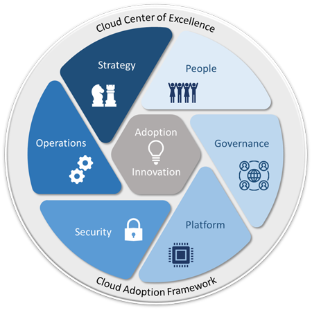 Cloud Center of Excellence 3