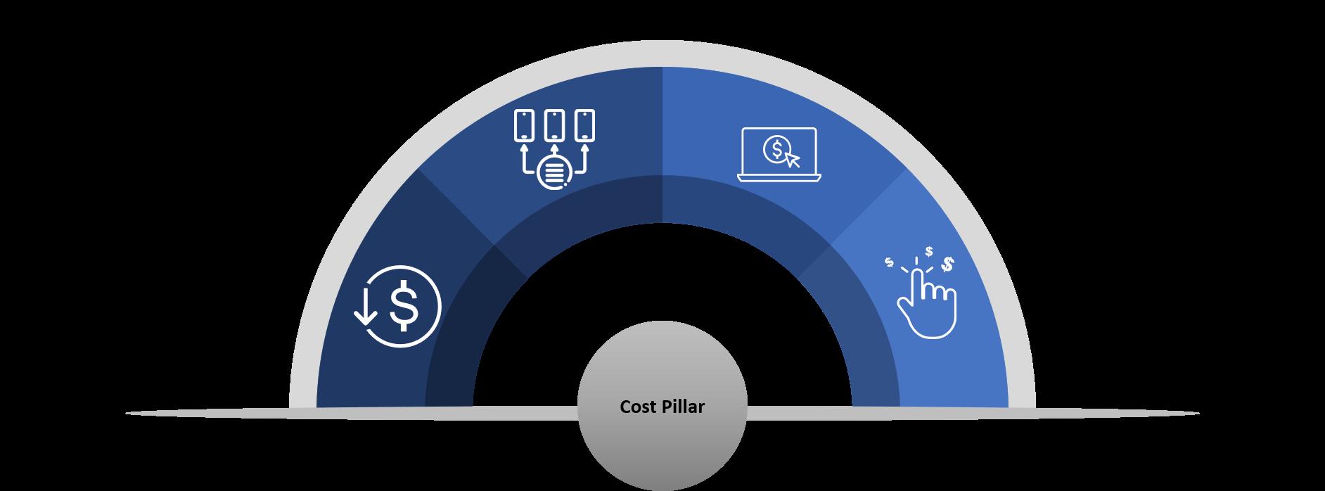 Cost Pillar