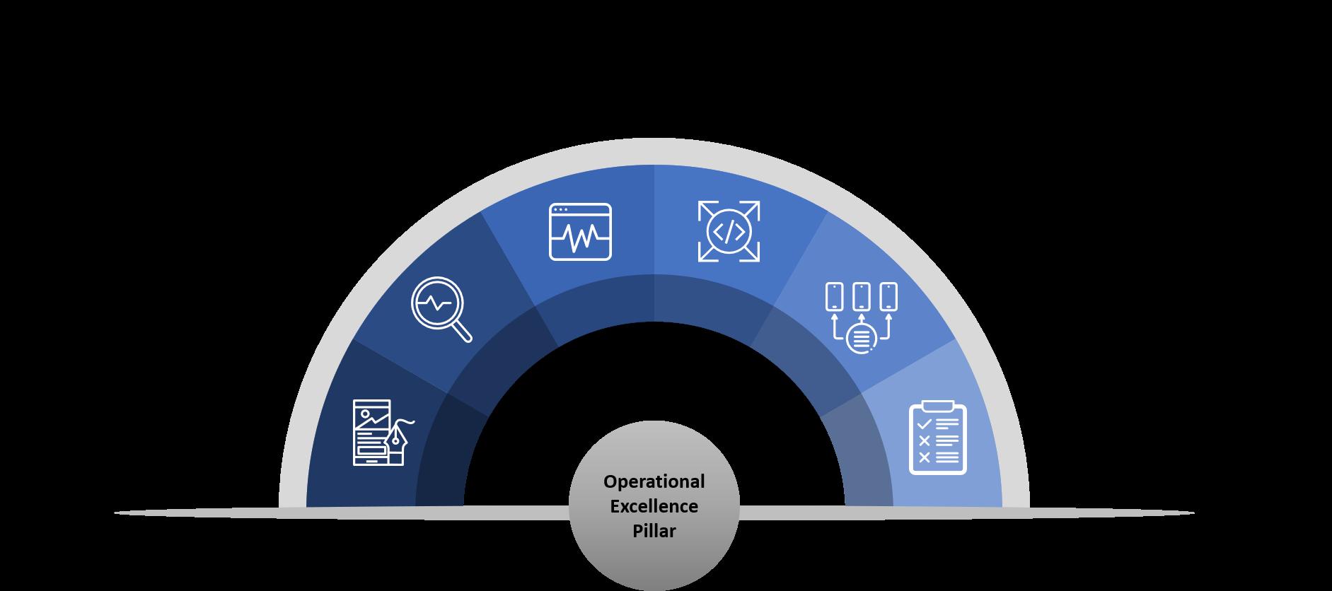 Operational Excellence Pillar