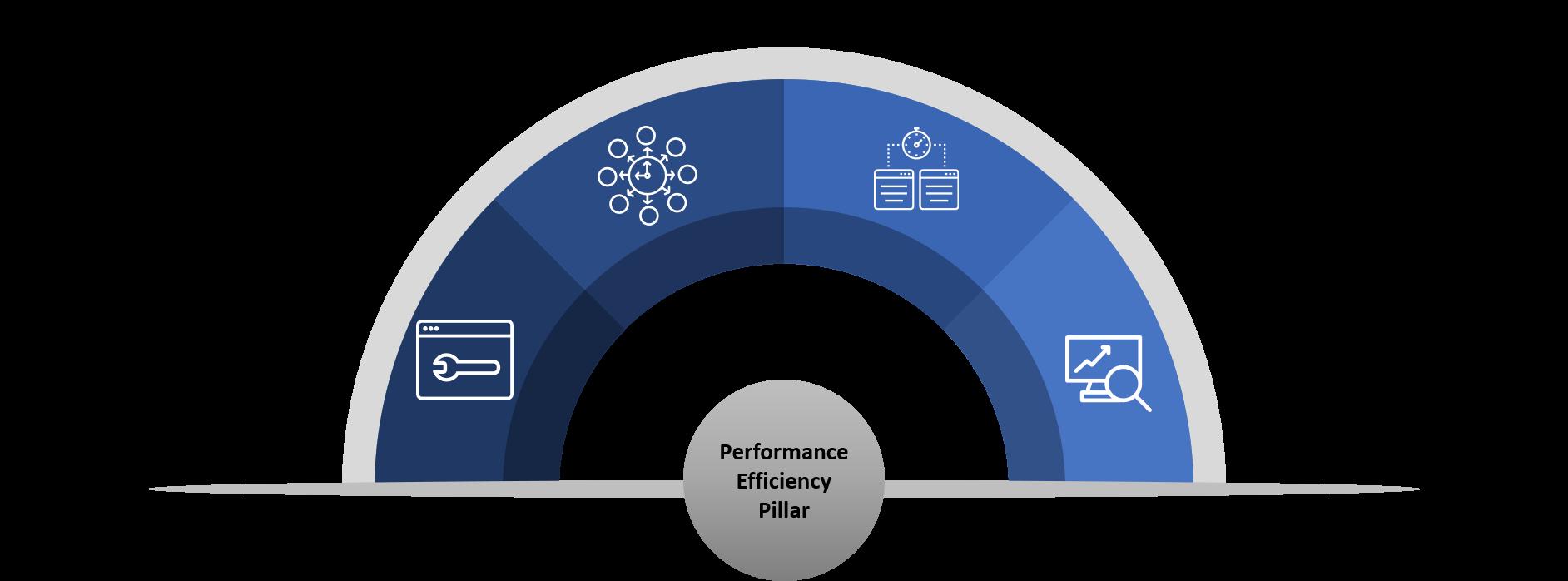 Performance Efficiency Pillar
