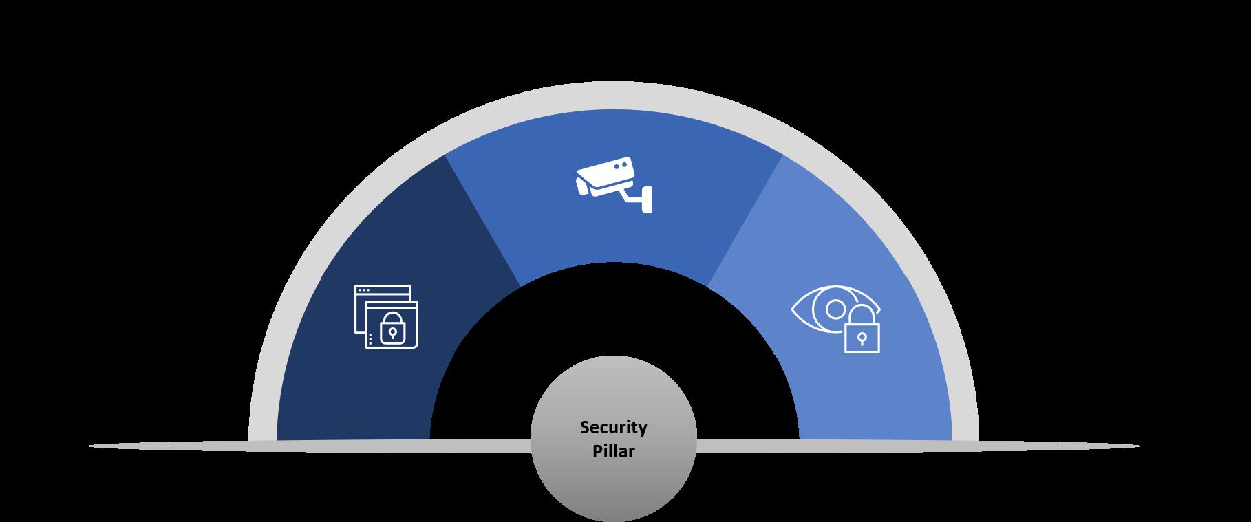 Security Pillar